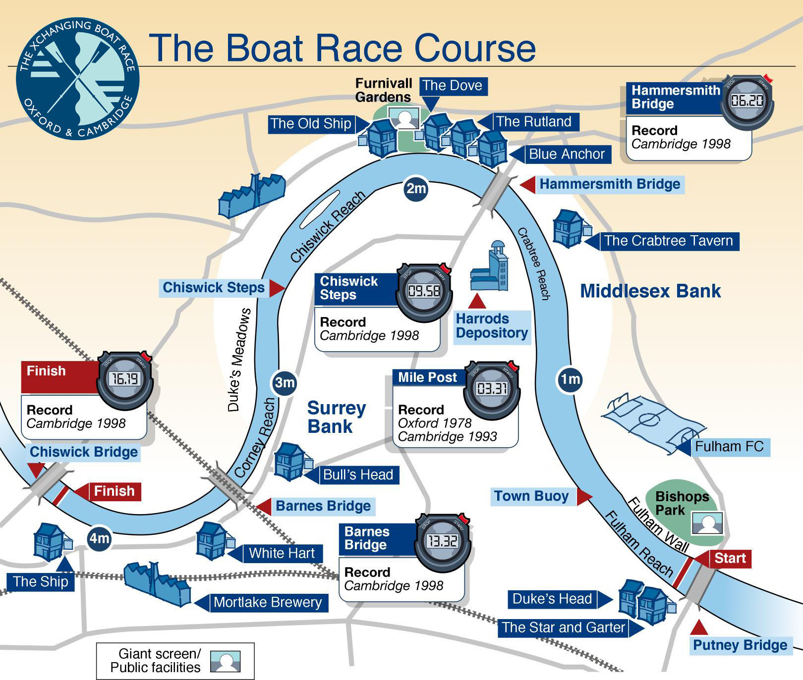 The Boat Races course